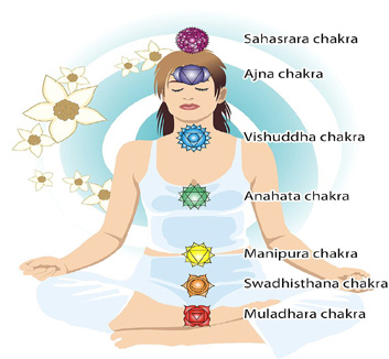 sound of chakras